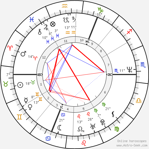 David Gahan birth chart, biography, wikipedia 2019, 2020