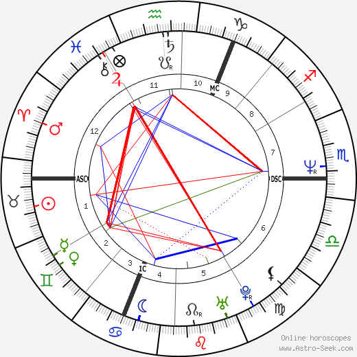 David Gahan birth chart, David Gahan astro natal horoscope, astrology