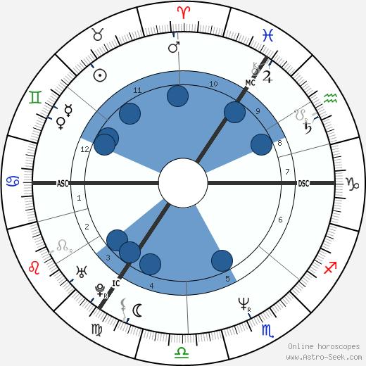 Deborah Houlding wikipedia, horoscope, astrology, instagram