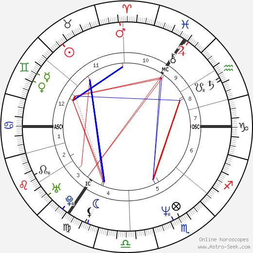 Deborah Houlding birth chart, Deborah Houlding astro natal horoscope, astrology