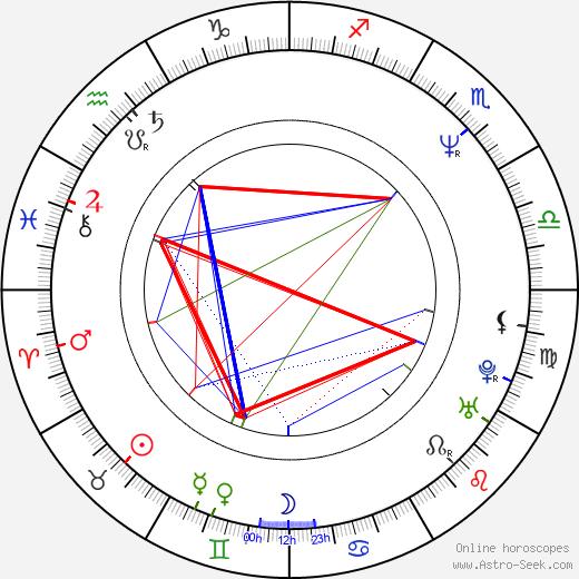Dominik Moll tema natale, oroscopo, Dominik Moll oroscopi gratuiti, astrologia