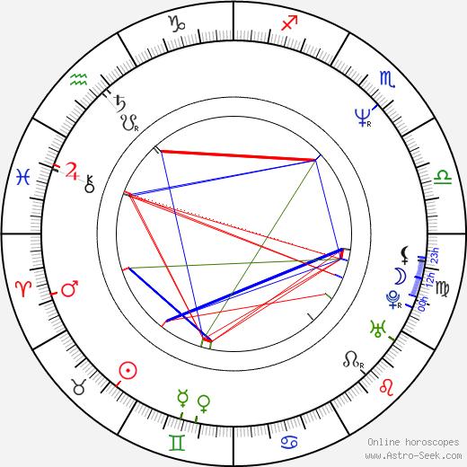 Eduardo Palomo birth chart, Eduardo Palomo astro natal horoscope, astrology