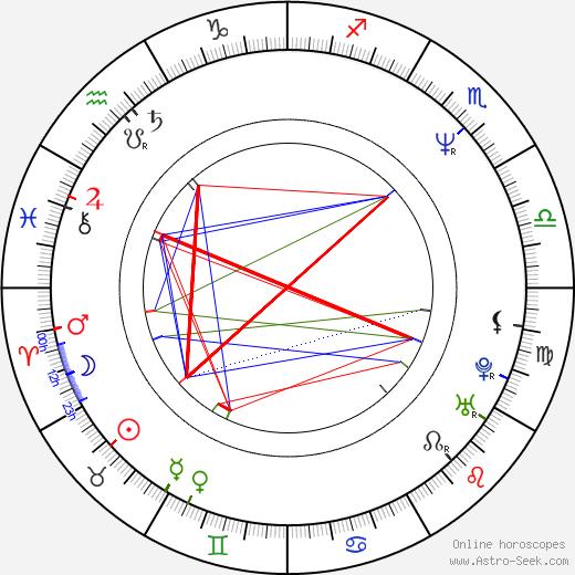 Elizabeth Berridge astro natal birth chart, Elizabeth Berridge horoscope, astrology