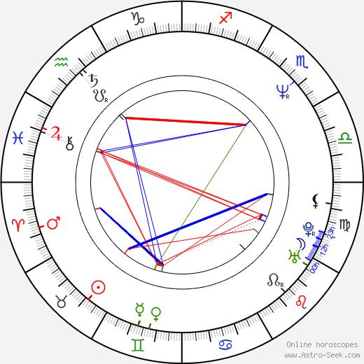 Emilio Estevez birth chart, Emilio Estevez astro natal horoscope, astrology