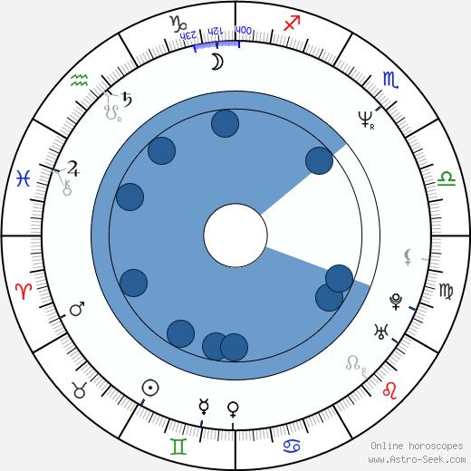 Fiona Gélin wikipedia, horoscope, astrology, instagram