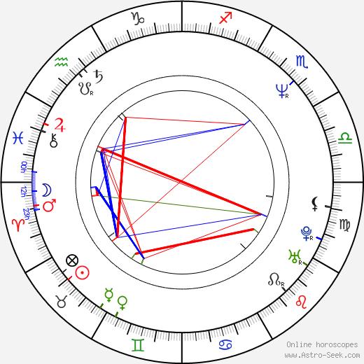G. Clark tema natale, oroscopo, G. Clark oroscopi gratuiti, astrologia