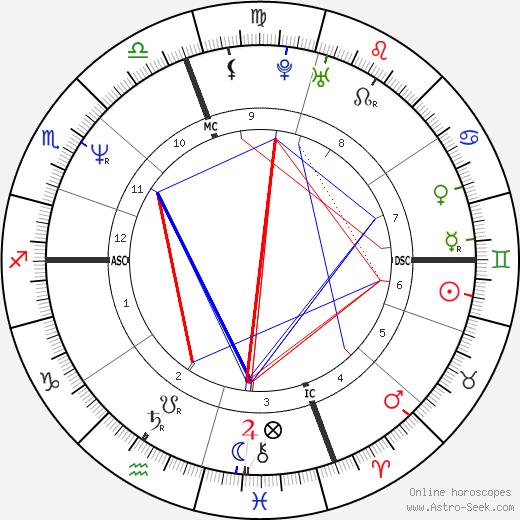 Genie Francis tema natale, oroscopo, Genie Francis oroscopi gratuiti, astrologia