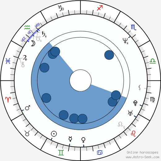 Miani wikipedia, horoscope, astrology, instagram