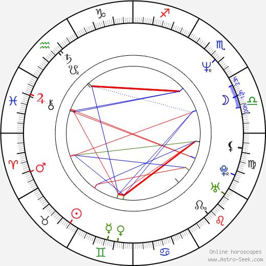 Ian Astbury birth chart, Ian Astbury astro natal horoscope, astrology
