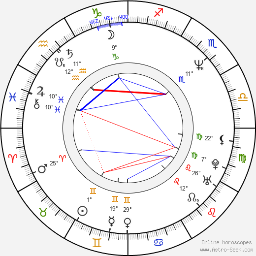 James Hawkinson birth chart, biography, wikipedia 2018, 2019