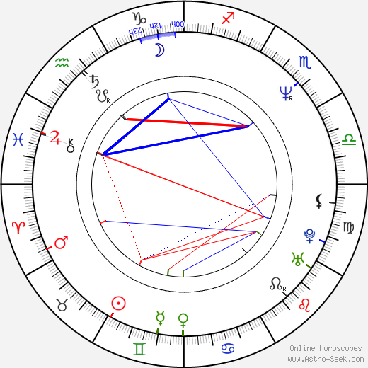 James Hawkinson astro natal birth chart, James Hawkinson horoscope, astrology
