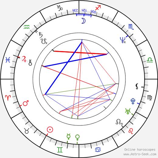 Janey Robbins день рождения гороскоп, Janey Robbins Натальная карта онлайн