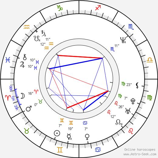 Johnny Rock birth chart, biography, wikipedia 2020, 2021