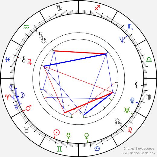 Johnny Rock birth chart, Johnny Rock astro natal horoscope, astrology