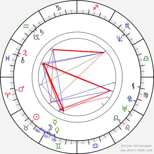 Kaoru Wada birth chart, Kaoru Wada astro natal horoscope, astrology