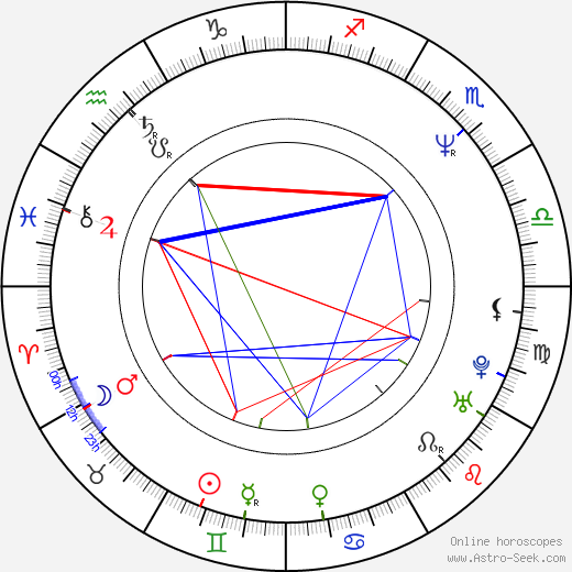 Kevin Eastman birth chart, Kevin Eastman astro natal horoscope, astrology