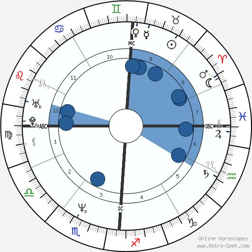 Kevin M. Duggan wikipedia, horoscope, astrology, instagram