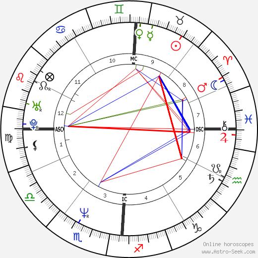 Kevin M. Duggan день рождения гороскоп, Kevin M. Duggan Натальная карта онлайн