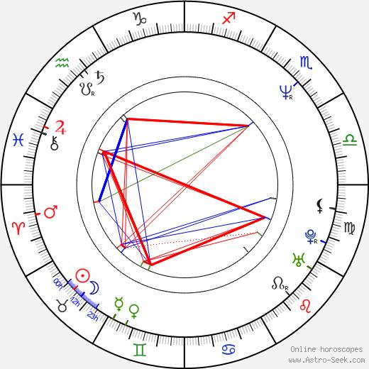 Kryštof Hanzlík birth chart, Kryštof Hanzlík astro natal horoscope, astrology