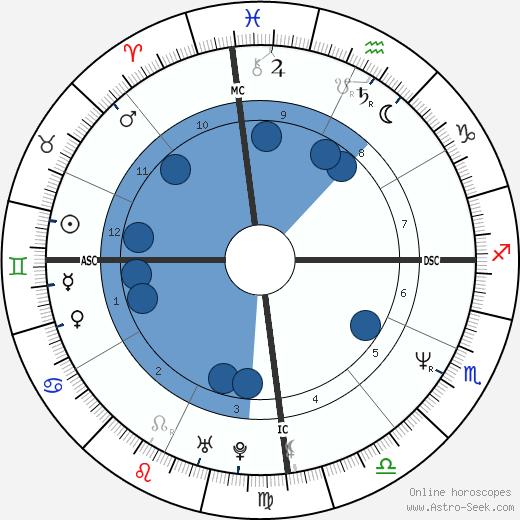 Luiza Brunet wikipedia, horoscope, astrology, instagram