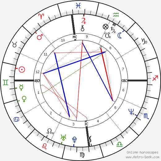 Luiza Brunet tema natale, oroscopo, Luiza Brunet oroscopi gratuiti, astrologia