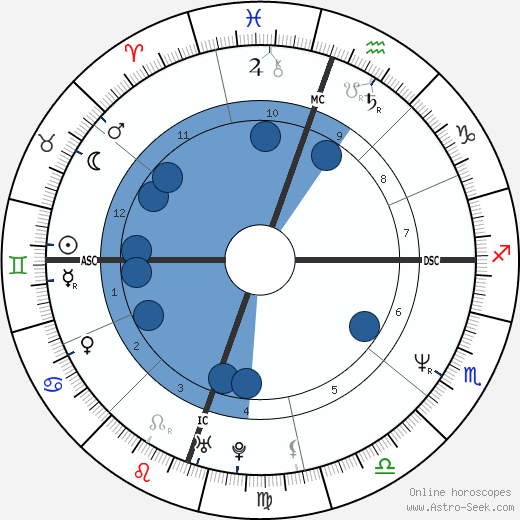 Magician wikipedia, horoscope, astrology, instagram