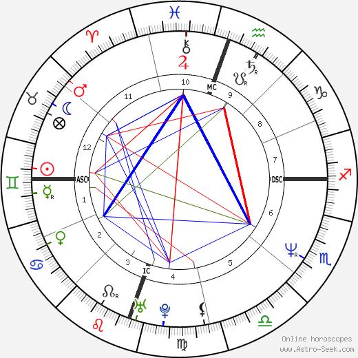 Magician день рождения гороскоп, Magician Натальная карта онлайн