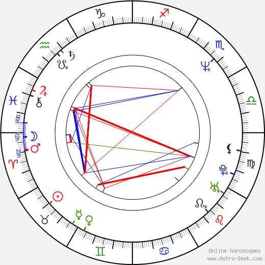 Maia Morgenstern birth chart, Maia Morgenstern astro natal horoscope, astrology