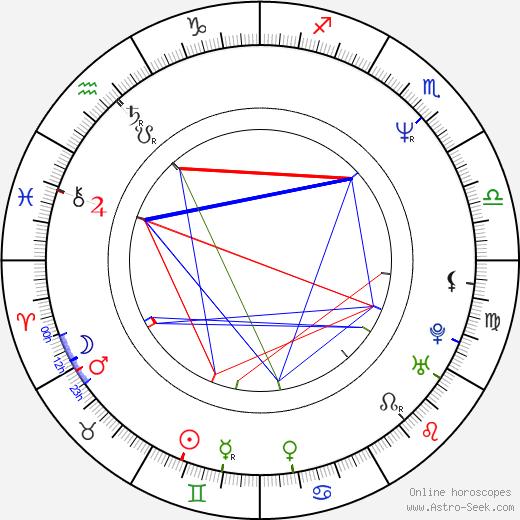 Martin Mejstřík birth chart, Martin Mejstřík astro natal horoscope, astrology