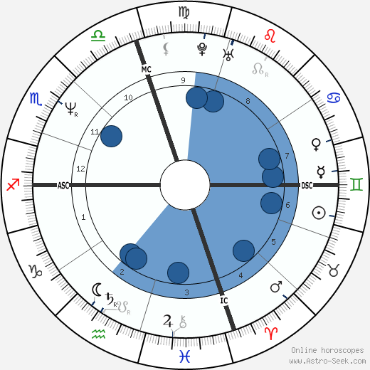 Massimo Mauro wikipedia, horoscope, astrology, instagram