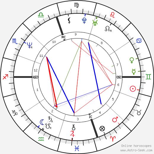 Массимо Мауро Massimo Mauro день рождения гороскоп, Massimo Mauro Натальная карта онлайн