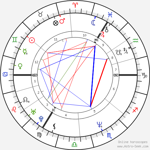 Michelle Collins birth chart, Michelle Collins astro natal horoscope, astrology