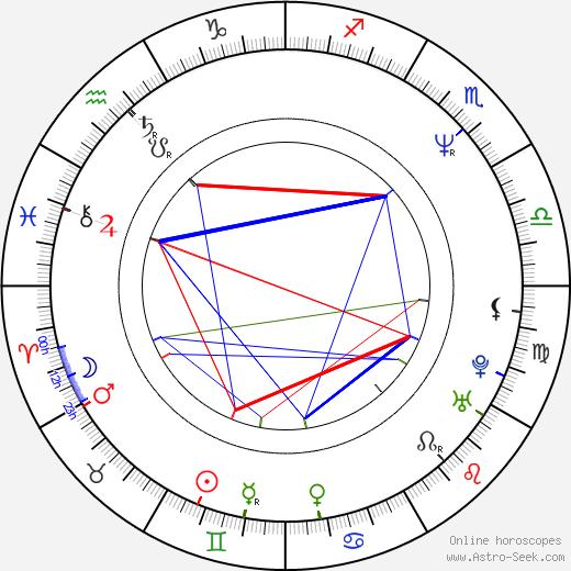 Min-sik Choi astro natal birth chart, Min-sik Choi horoscope, astrology