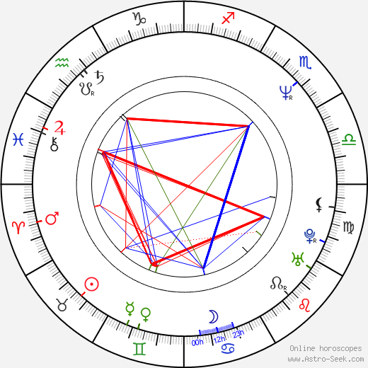 Miroslaw Neinert birth chart, Miroslaw Neinert astro natal horoscope, astrology