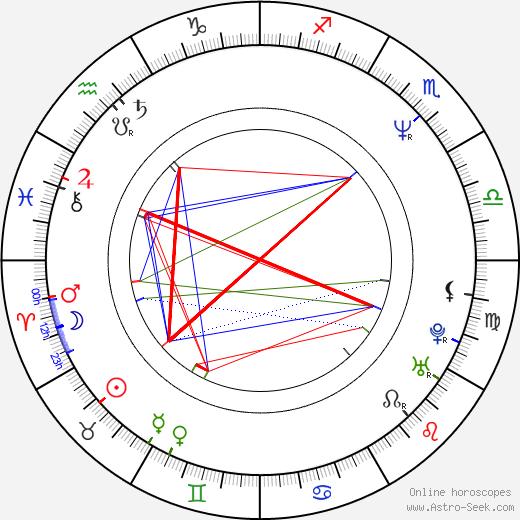 Мици Капча Mitzi Kapture день рождения гороскоп, Mitzi Kapture Натальная карта онлайн