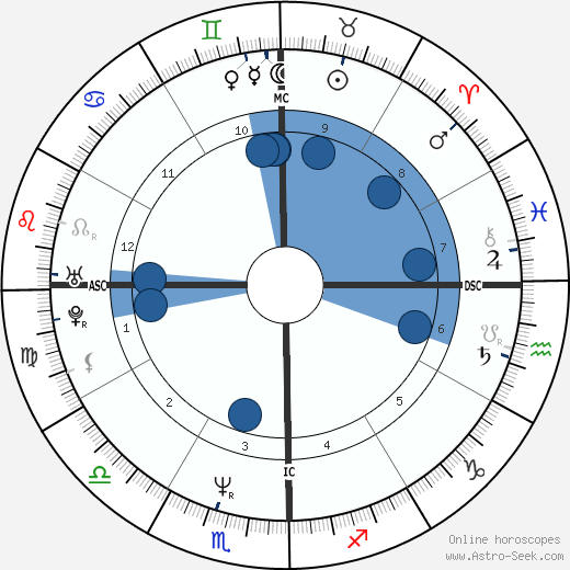 Nicolas Vanier wikipedia, horoscope, astrology, instagram