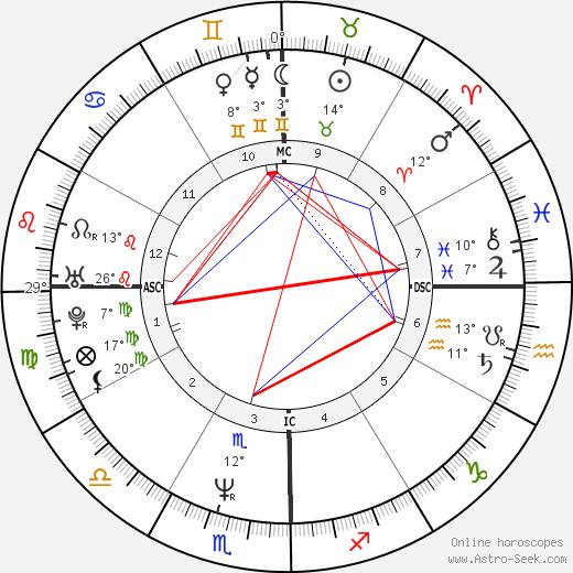 Nicolas Vanier birth chart, biography, wikipedia 2019, 2020