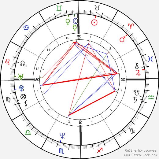 Nicolas Vanier astro natal birth chart, Nicolas Vanier horoscope, astrology