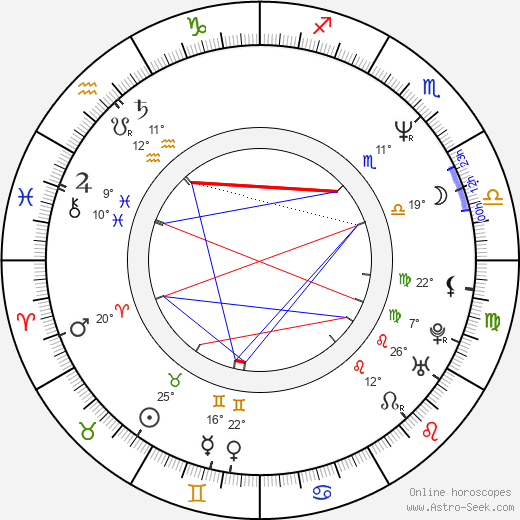 Nuria González birth chart, biography, wikipedia 2018, 2019