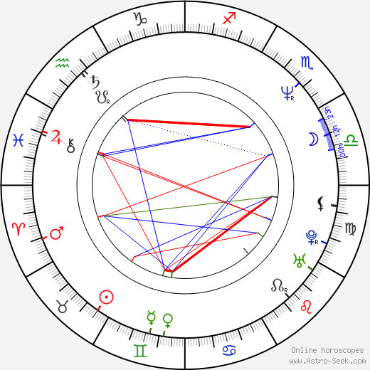 Nuria González astro natal birth chart, Nuria González horoscope, astrology