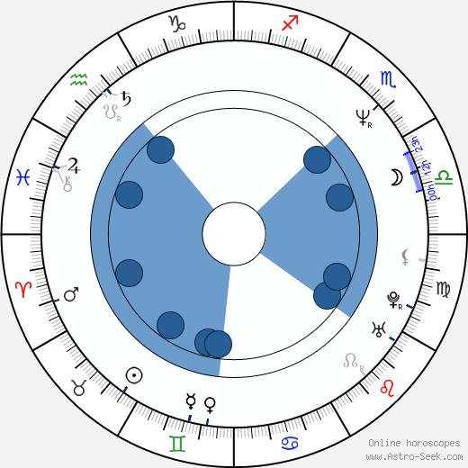 Ondřej Vetchý wikipedia, horoscope, astrology, instagram
