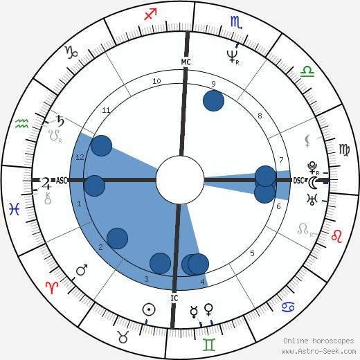 Paul McDermott wikipedia, horoscope, astrology, instagram