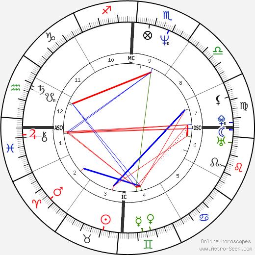 Paul McDermott birth chart, Paul McDermott astro natal horoscope, astrology