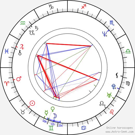 Radoslava Stupková-Boháčová birth chart, Radoslava Stupková-Boháčová astro natal horoscope, astrology