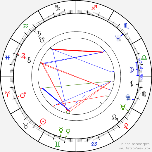 Rod Lurie birth chart, Rod Lurie astro natal horoscope, astrology