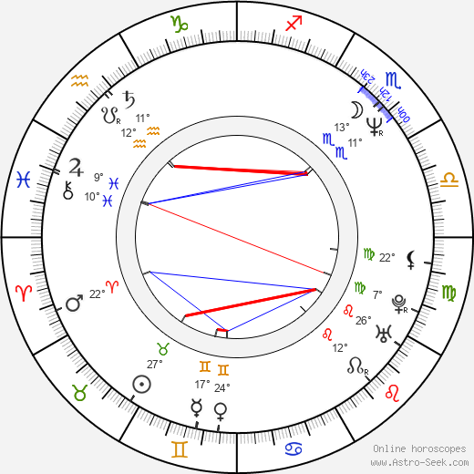 Sandra Menges birth chart, biography, wikipedia 2020, 2021