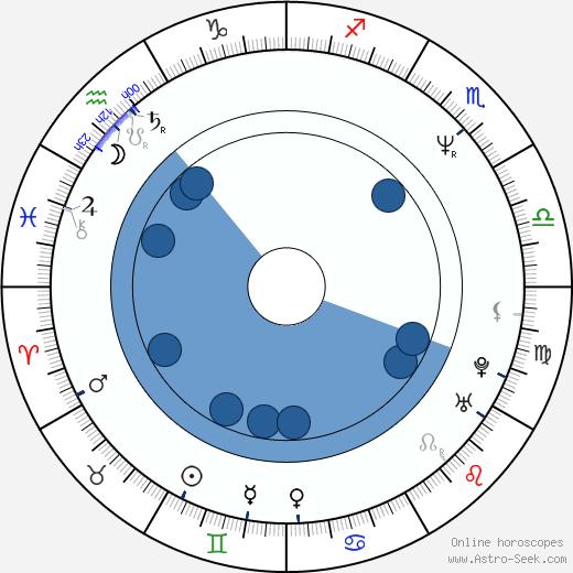 Scott Hamner wikipedia, horoscope, astrology, instagram