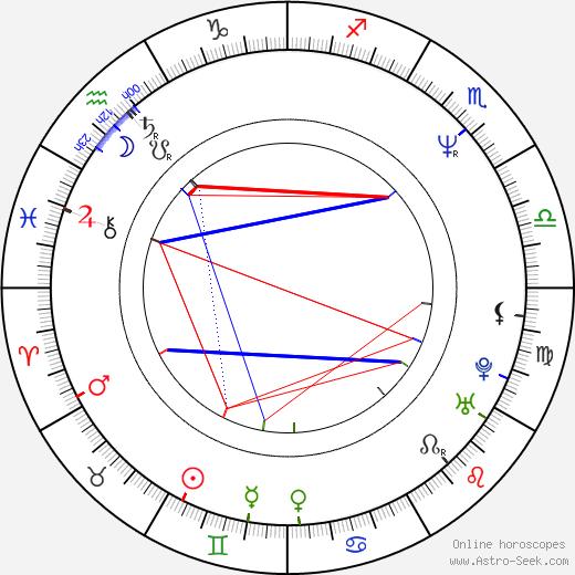 Scott Hamner birth chart, Scott Hamner astro natal horoscope, astrology