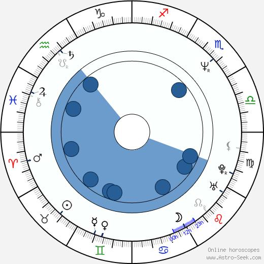 Sean McNamara wikipedia, horoscope, astrology, instagram