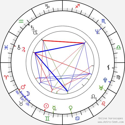 Sebastian Koch tema natale, oroscopo, Sebastian Koch oroscopi gratuiti, astrologia